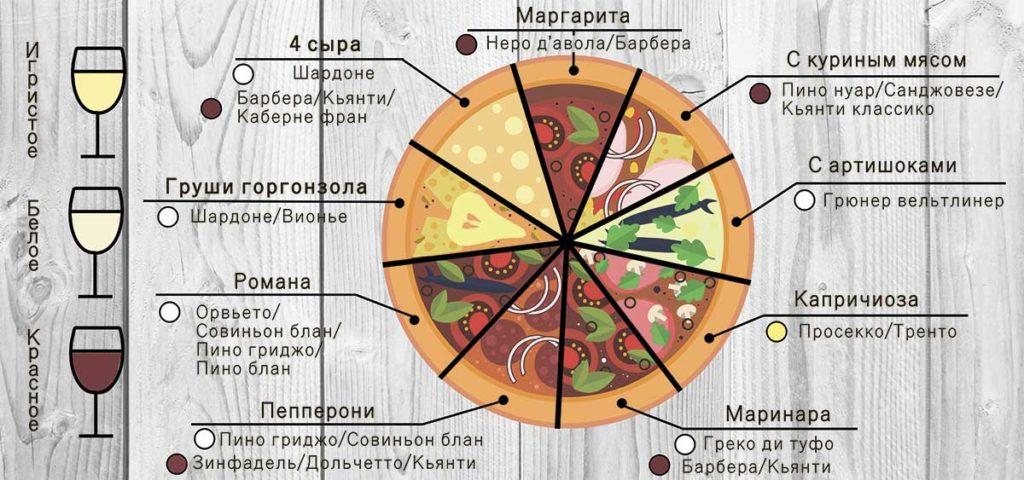 infografika-vino-k-picce-1024x480